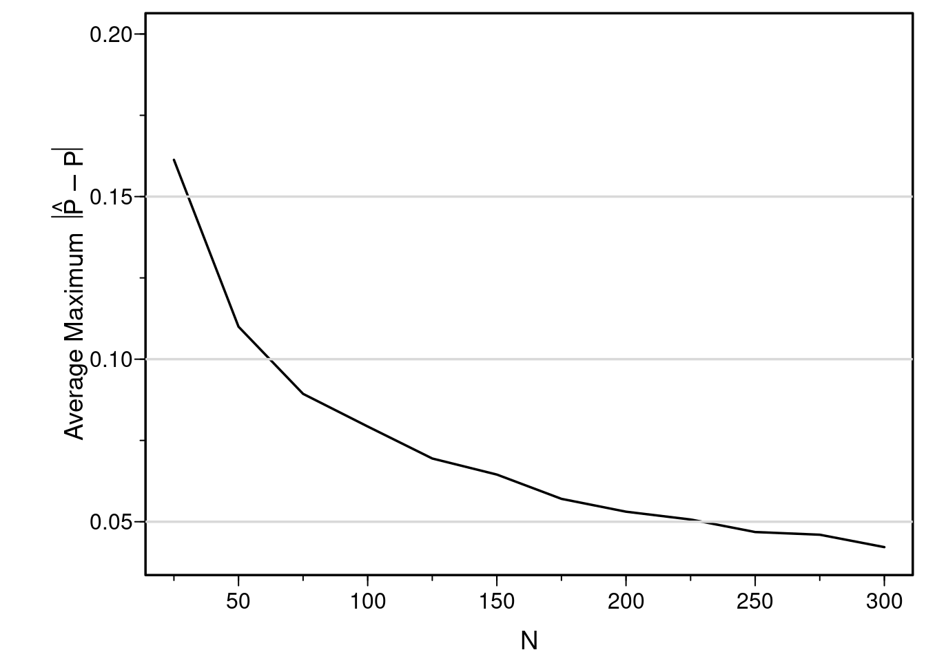 Simulated expected maximum error in estimating probabilities for x ∈ [-1.5, 1.5] with a single normally distributed X with mean zero.  The true relationship between X and P(Y=1 | X) is assumed to be logit(Y=1) = X.  The logistic model fits that are repeated in the simulation assume the relationship is linear, but estimates the slope and intercept.  In reality, we wouldn't know that a relationship is linear, and if we allowed it to be nonlinear there would be a bit more variance to the estimated curve, resulting in larger average absolute errors than what are shown in the figure (see below).