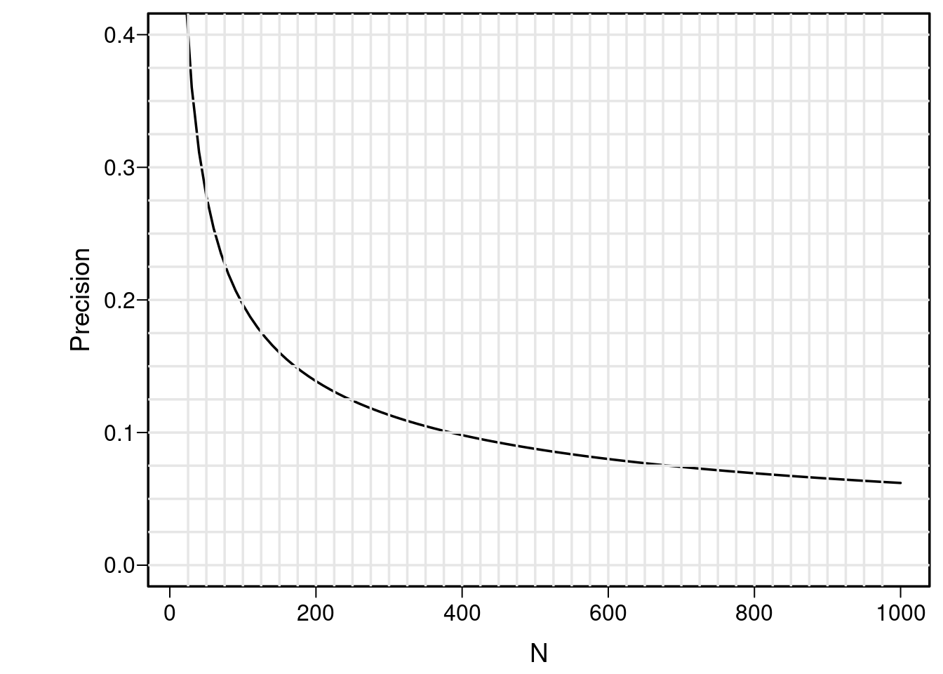 Margin for error (length of longer side of asymmetric 0.95 confidence interval) for r in estimating ρ, when ρ=0.  Calculations are based on the Fisher z transformation of r.