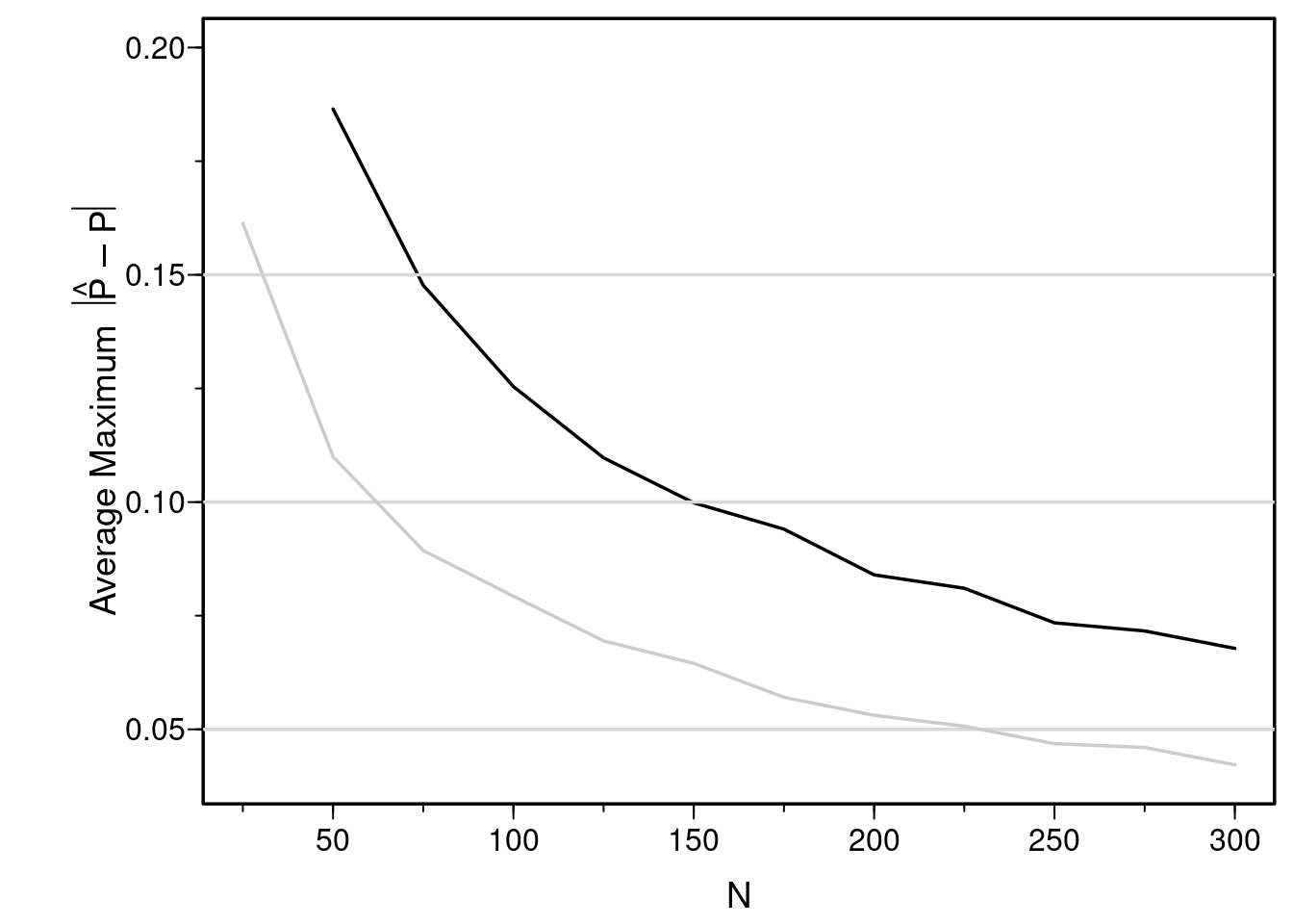 Estimated mean maximum (over X) absolute errors in estimating P(Y=1) when X is not assumed to predict the logit linearly (black line).  The earlier estimates when linearity was assumed are shown with a gray scale line.  Restricted cubic splines could not be fitted for n=25.